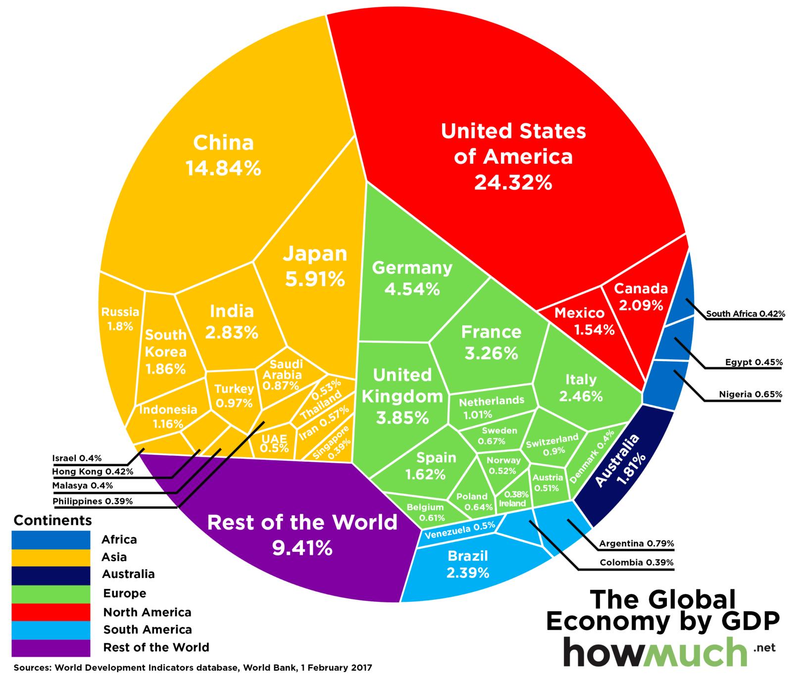 رتبهبندی بزرگترین اقتصادهای جهان در سال ۲۰۱۹